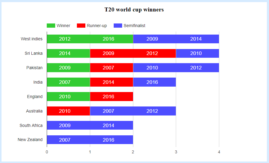 how many reviews in t20 cricket